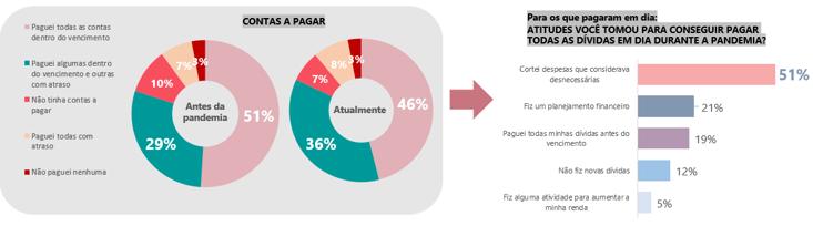 Pesquisa mostra queda no número de brasileiros que pagam contas em dia - (Foto: Marcos Santos/USP Imagens)