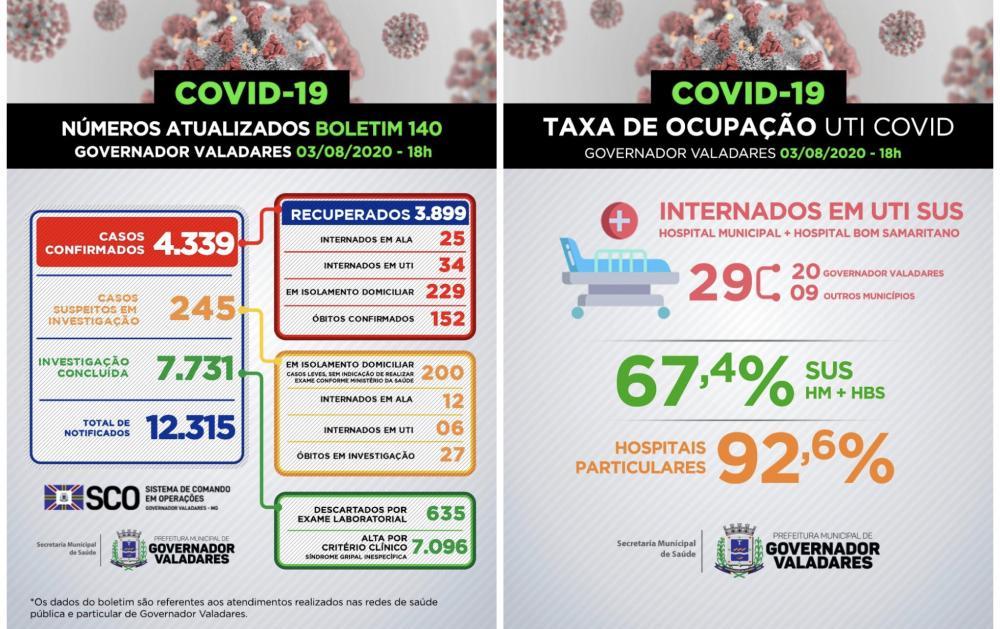 Boletim Epidemiológico desta segunda-feira (3)/ Prefeitura de Governador Valadares